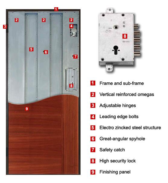 Security Door Structure
